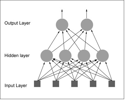 Neural Network Matlab
