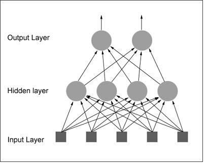Phd thesis neural network