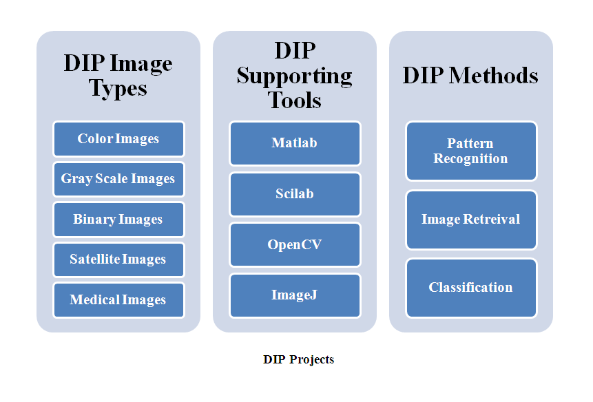 MATLAB DIP PROJECTS