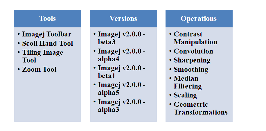 IMAGEJ PROJECTS