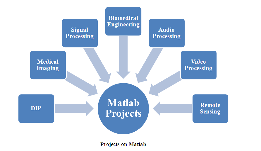 PROJECTS ON MATLAB